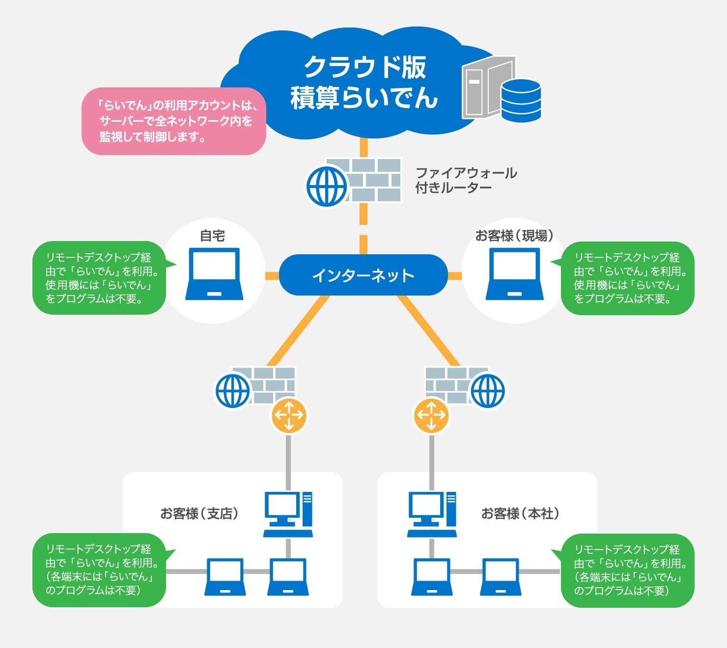 ネットワーク運用形態|製品情報...